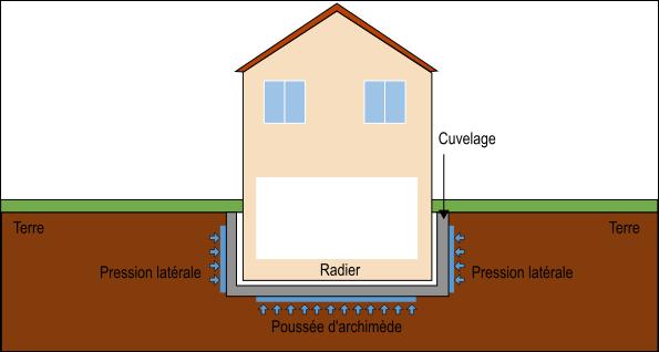 le cuvelage lutter contre l humidit des sous sols crdh construction r novation de l 39 habitat. Black Bedroom Furniture Sets. Home Design Ideas
